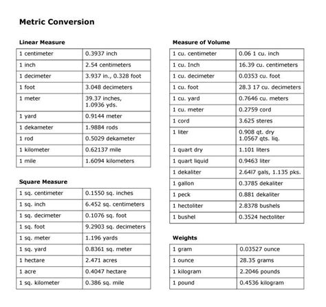Common Conversions Table