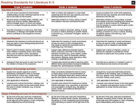 Common Core Standards For Ela