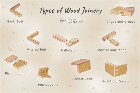 Common Woodworking Joints Technique