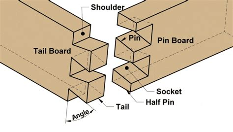 Common Woodworking Joints Testing