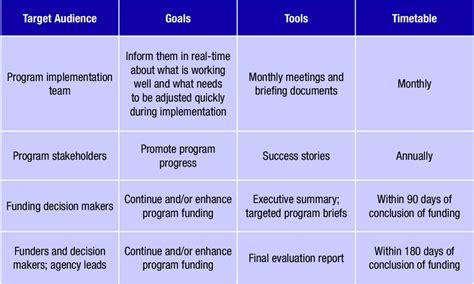 Communication-Plan-Table