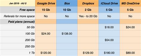 Comparison-Cloud-Storage-Plans-Table