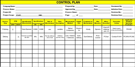 Control Plans For Six Sigma Yield Projects