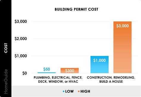 Cost Of Fence Building Permit