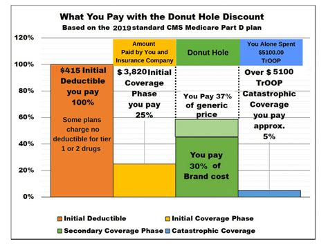 Cost Plans With Part D