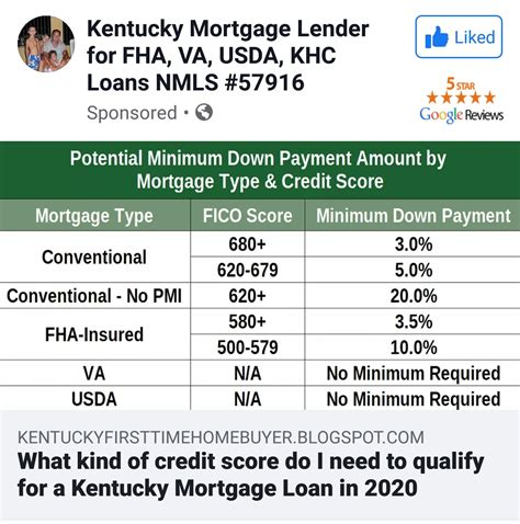 Credit Score For Loan Approval