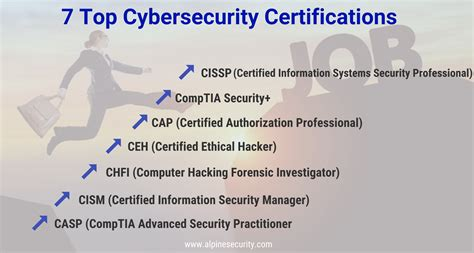 Cybersecurity Certifications For Women