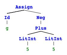 @ Diy Make Your Own Programming Language - This Is The Blog