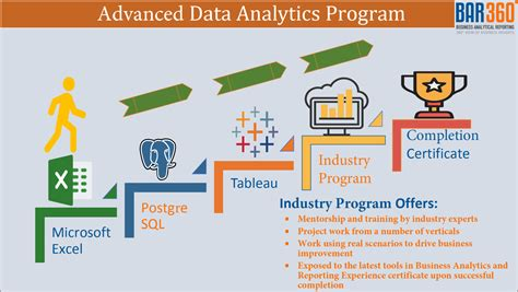 Data Analytics Courses College