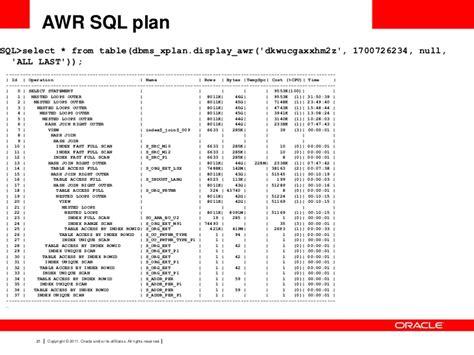 Dbms_xplan-Display-Plan-Table
