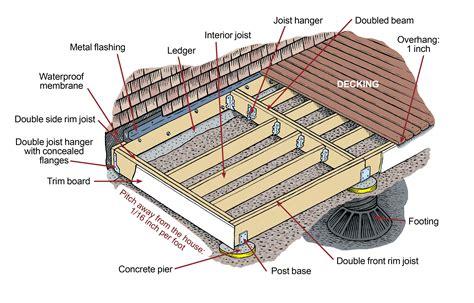 Deck-Framing-Plans