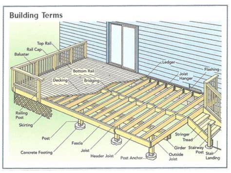 Deck-Framing-Plans-Free