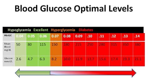 Diabetes Fasting Blood Level