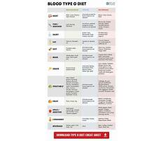 Best Diet for a blood type o