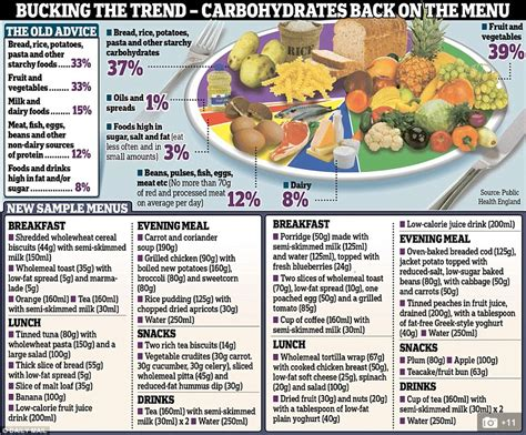 Dietary Guidelines Carbohydrates