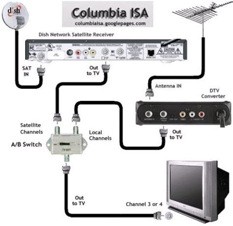 [pdf] Directv Satellite Self Installation Guide - Wordpress Com.