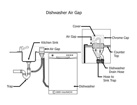 Diy Dishwasher Installation With Air Vent
