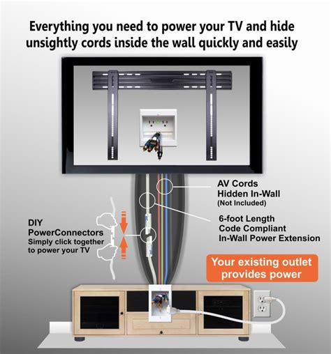 Diy In Wall Tv Wiring