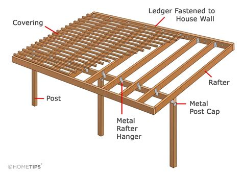 Diy Patio Roof Parts