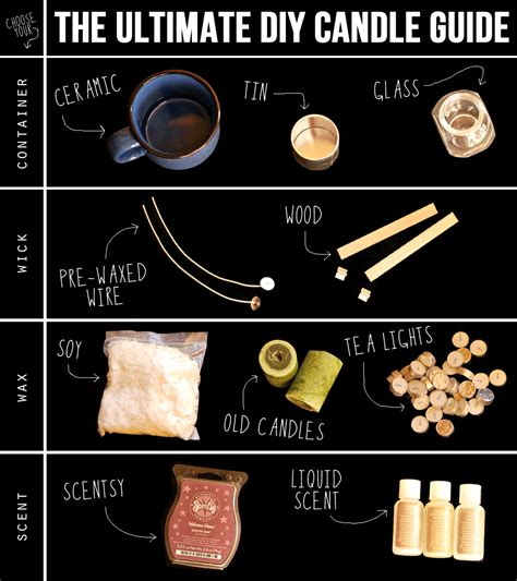 Diy Scented Candle Making