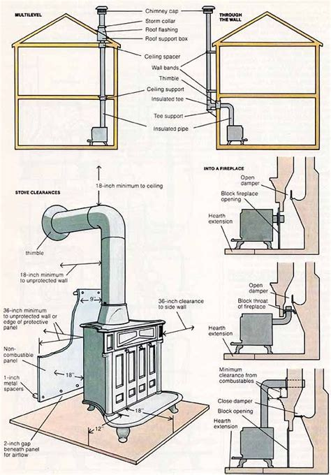 Diy Wood Burning Stove Flue Regulations