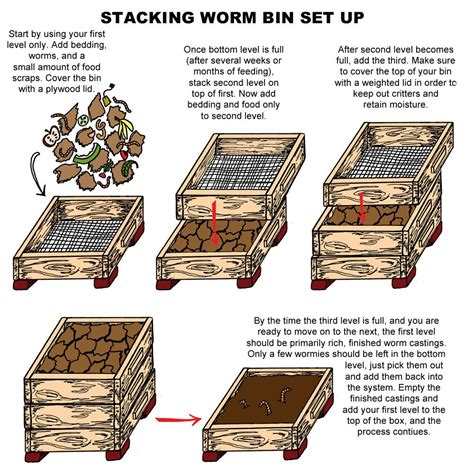 Diy Worm Composter Plans