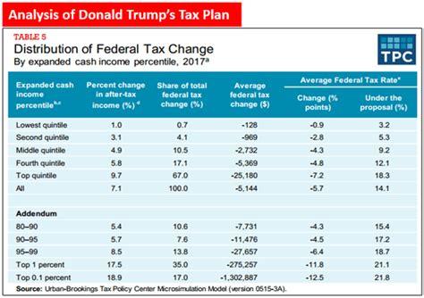 Donald-Trump-Tax-Plan-Table