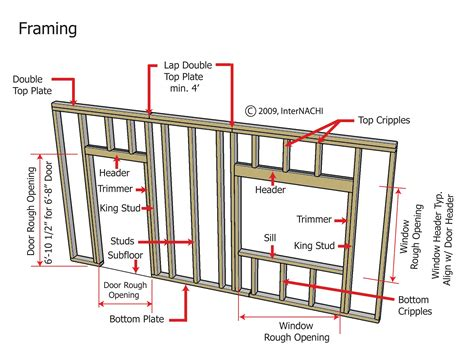 Door Opening Framing In Plan