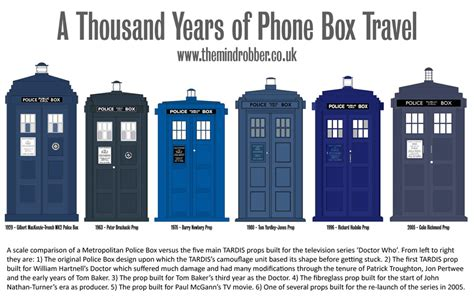 Dr Who Police Box Plans