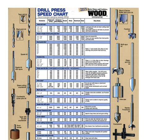 Drill-Press-Speed-For-Woodworking