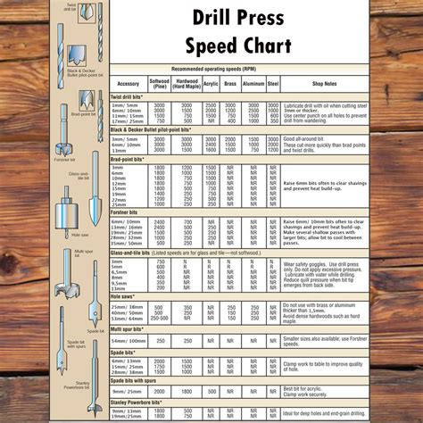 Drill-Press-Speeds-Woodworking