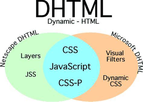 Dxhtml Image