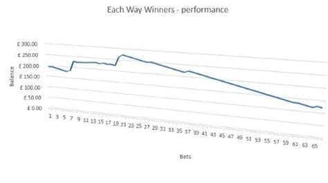 [click]each Way Winners Review  Horse Racing Tips At Betfair Sp.