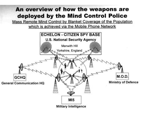Electronic Low Frequency Mind Control And How To Control Energy With Your Mind