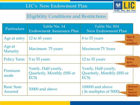 Endowment-Assurance-Plan-Table-No-14