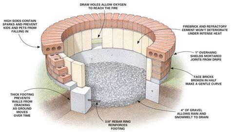 Fire-Pit-Building-Plans