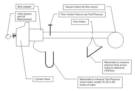 Flow-Bench-Plans-Download