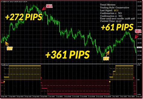 Forex Trend Mystery And Top 10 Forex Trading Brokers In India