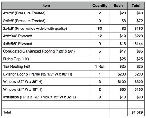 Free Dog House Plans And Material List