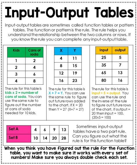 Function-Tables-4th-Grade-Lesson-Plans
