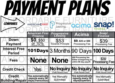 Furniture-Payment-Plans
