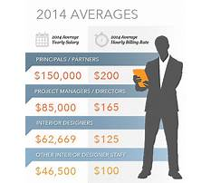 Best Furniture project manager salary range