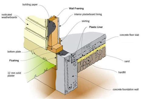 Garage Concrete Floor Foundation Plans