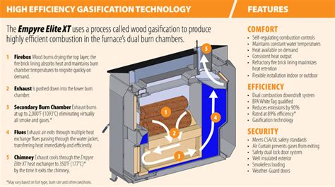 Gasification-Wood-Furnace-Plans