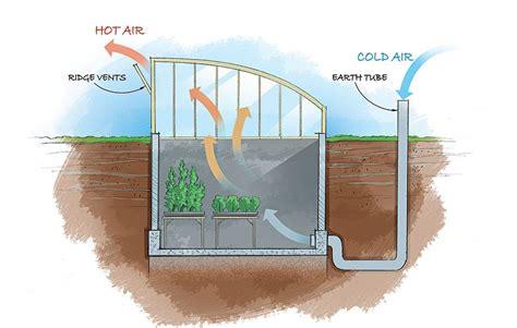 Geothermal-Air-Greenhouse-Plans