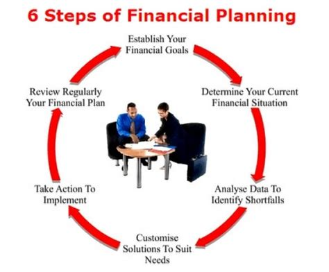Globally Accepted Six Steps Of Financial Planning And Goal Based Financial Planning Ppt