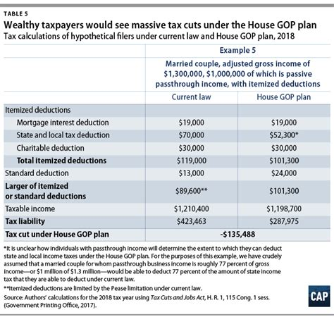 Gop-Tax-Plan-Rate-Table