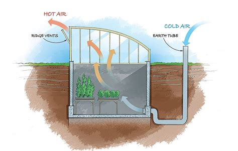 Greenhouse-Heating-Plans