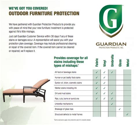 Guardian Furniture Protection Plan Details