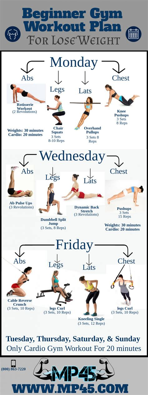 Gym Weight Loss Training Program And Home Strength Training Routine No Weights